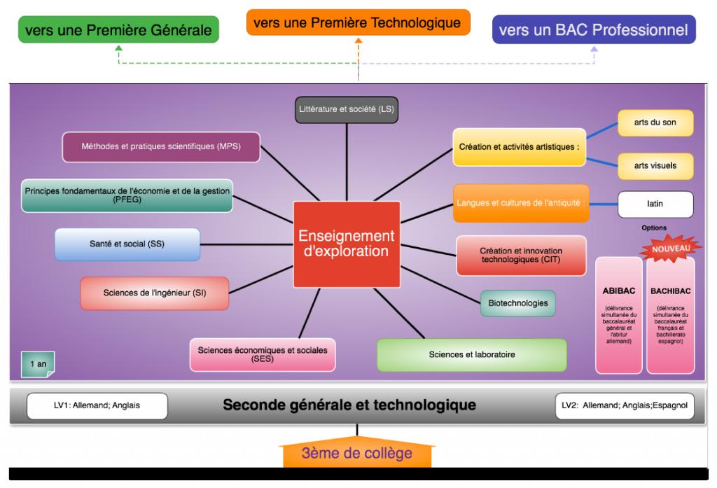 Diagramme EDEX Secondes Générales et Technologiques