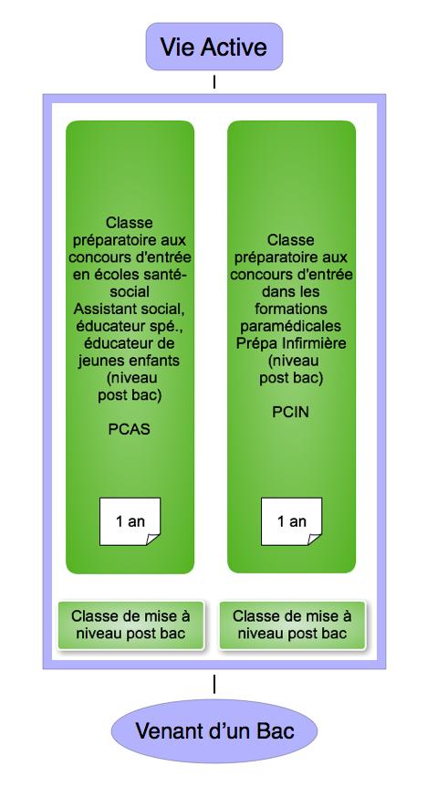 Diagramme Preparation Concours